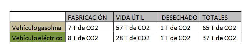 cero emisiones del coche eléctrico 2